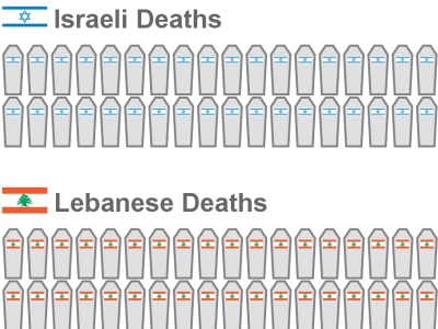israel_lebanon_deaths.jpg
